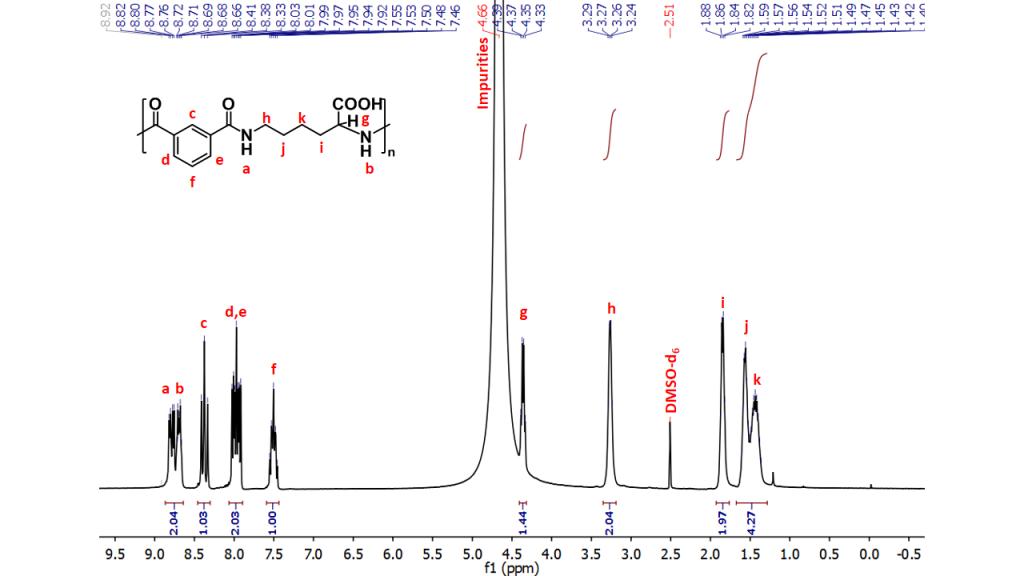 Nuclear magnetic resonance spectroscopy (NMR spectroscopy) - ITN ...